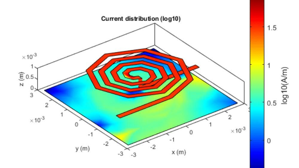 Current distribution on an octagonal inductor and its ground plane.