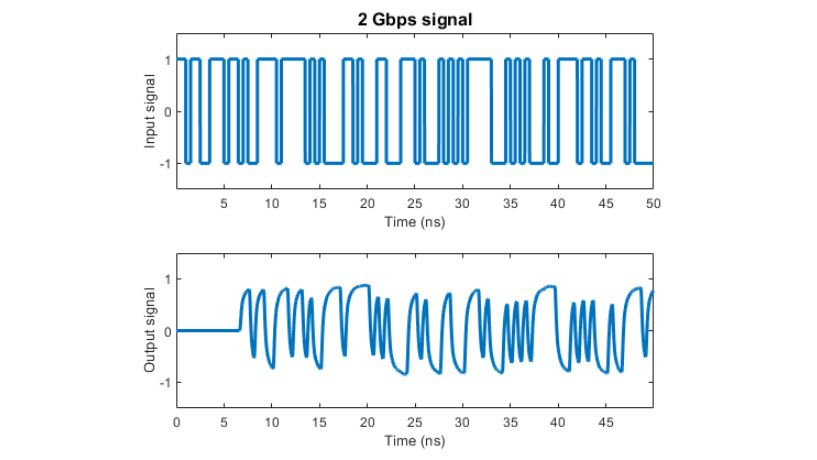 Effects of a channel modeled with rational fitting on a 2 Gpbs signal.