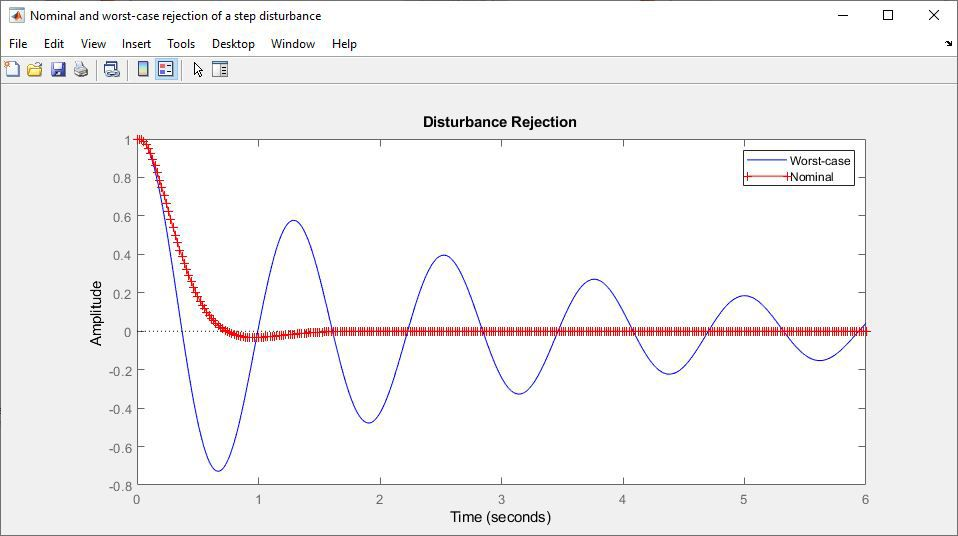 Nominal and worst-case rejection of a step disturbance.