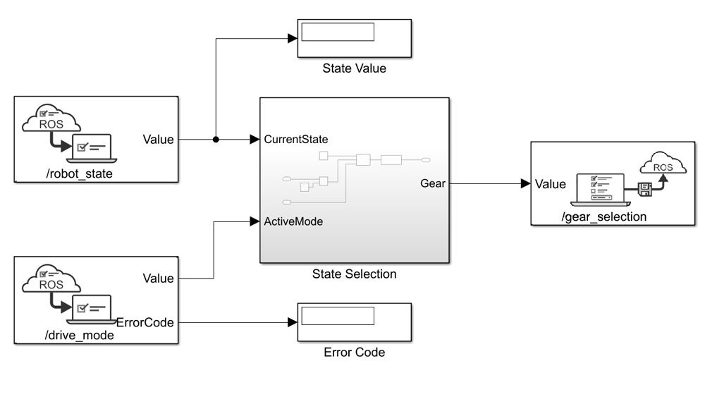 Simulink model that queries and sets ROS parameters to control vehicle gear selection.