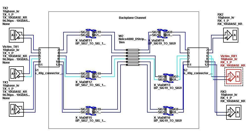 End-to-end 10GBASE-KR backplane channel.