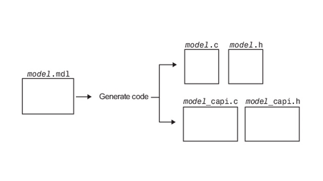 Exchanging data between generated and exteranl code using the C API.
