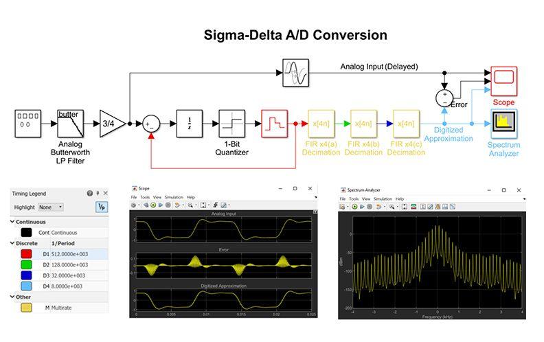 Signal Processing