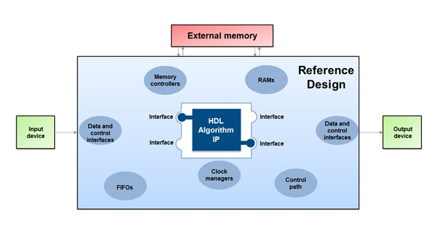Generate reference designs for use with HDL algorithm IP generated using HDL Coder.