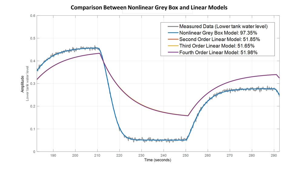 A Two-Tank System Is Better Represented By a Nonlinear Grey-Box Model Than A Linear Model.