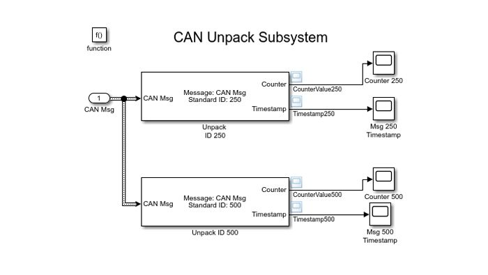 Simulink model for decoding CAN messages.