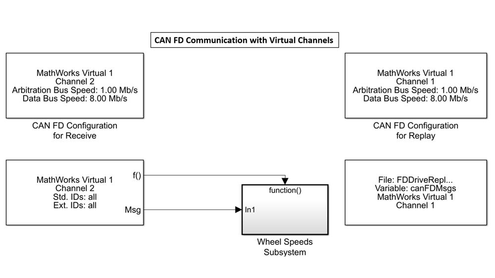 Simulink blocks to send and receive data using MathWorks virtual channels.