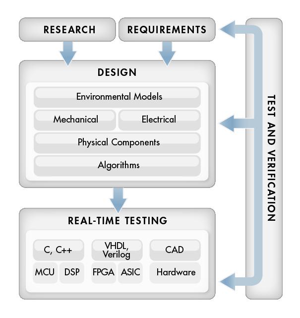 model based design process establishment