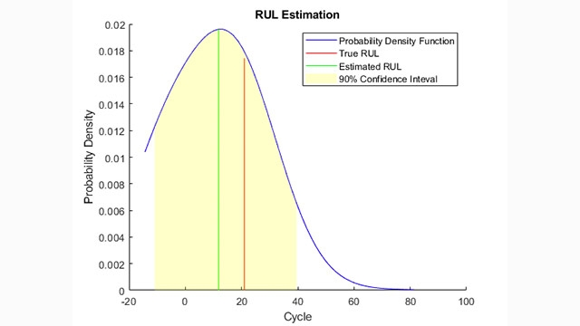 Similarity-Based Remaining Useful Life Estimation