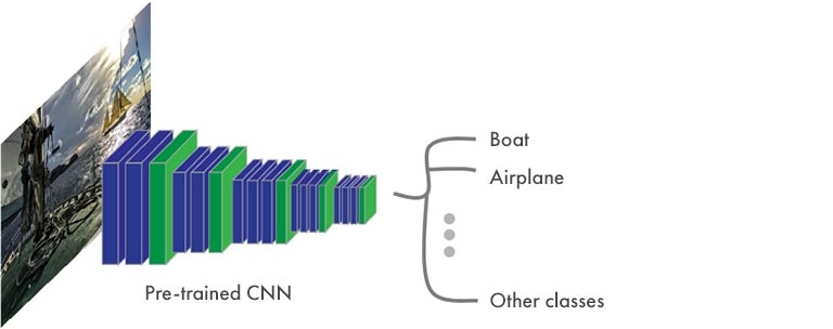 Semantic Segmentation - typical structure of a CNN