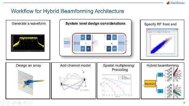 Among MIMO techniques considered for developing 5G systems, 5G beamforming has emerged as a scalable and economical choice. This webinar outlines the end-to-end 5G hybrid beamforming design workflow.