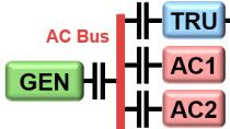 Model power networks with AC bus, DC bus, breakers, and a battery using Simscape Electrical. Determine power requirements and analyze system interactions.
