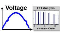 Evaluate power quality within networks under various conditions using Simscape Electrical. Automate calculation of total harmonic distortion (THD).