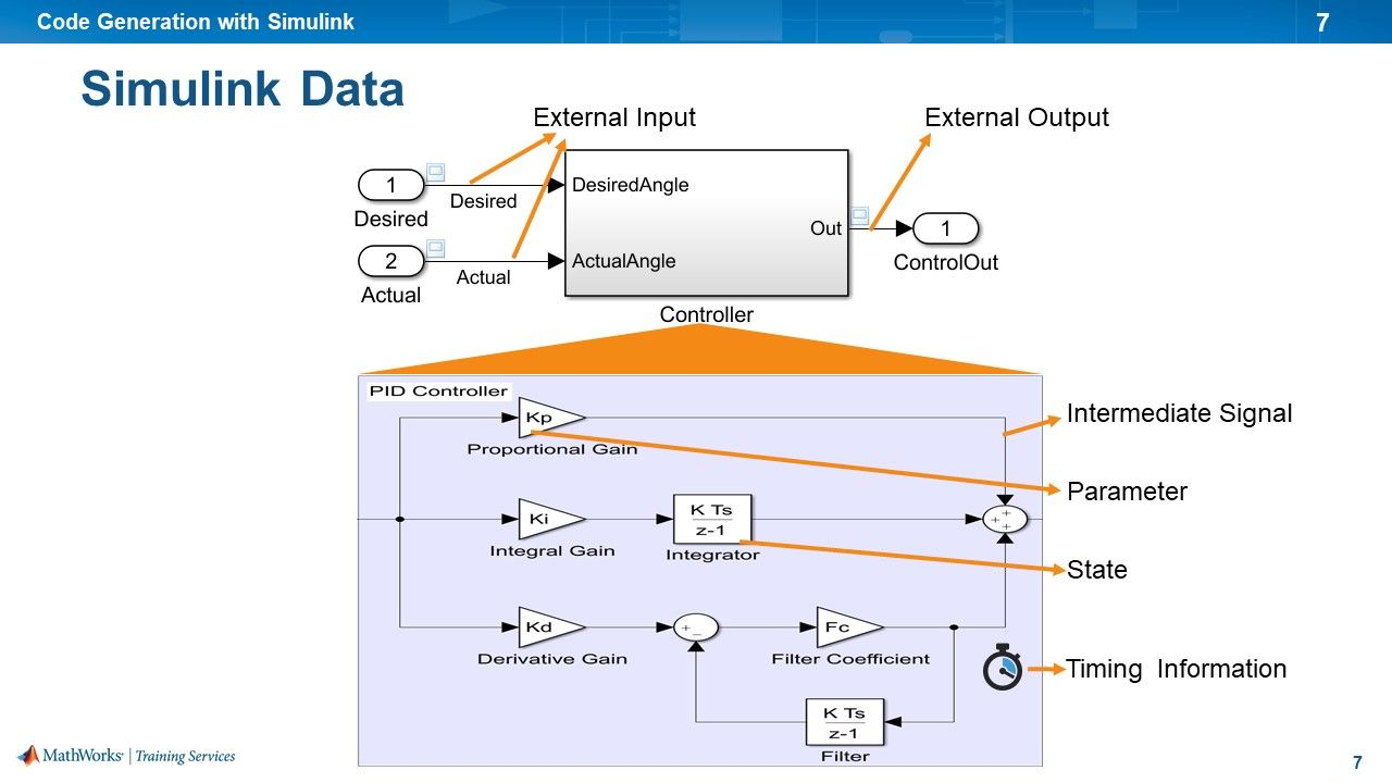 Learn how to generate editable, customizable code from Simulink Models using Simulink Coder.