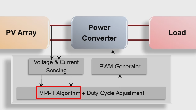 Implement the three most common Maximum Power Point Tracking (MPPT) algorithms using MATLAB and Simulink : Perturb and Observe (P&O), Incremental Conductance, and Fractional Open Circuit Voltage algorithms.