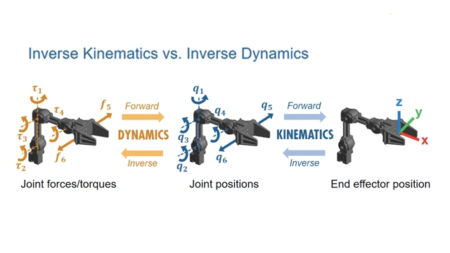 Learn how MATLAB, Simulink, and Robotics System Toolbox can help you design joint torque controllers for robotic manipulation and grasping tasks.